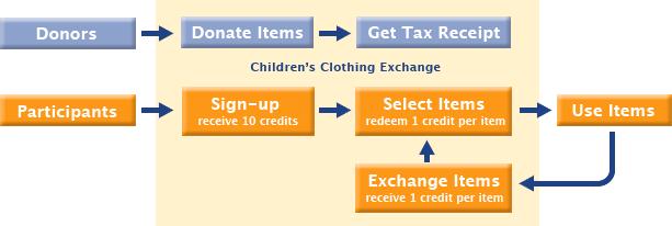 Children's Clothing Exhchange diagram